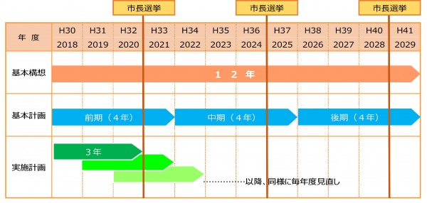 第二次山陽小野田市総合計画 - ...